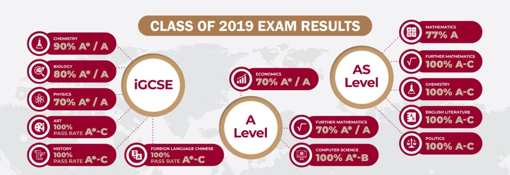 Bromsgrove Class of 2019 Exam Results and University Destinations